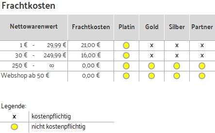 Frachtkosten Tabelle