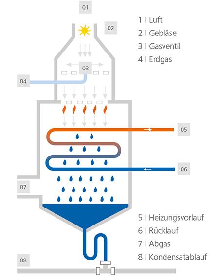 Funktionsweise einer Gasheizung mit Brennwerttechnik