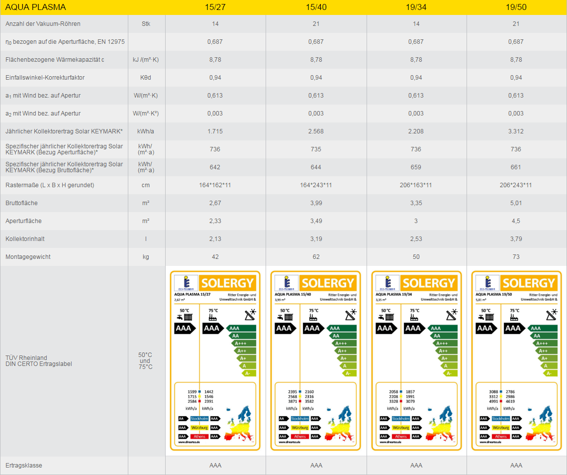 AQUA PLASMA technische Daten