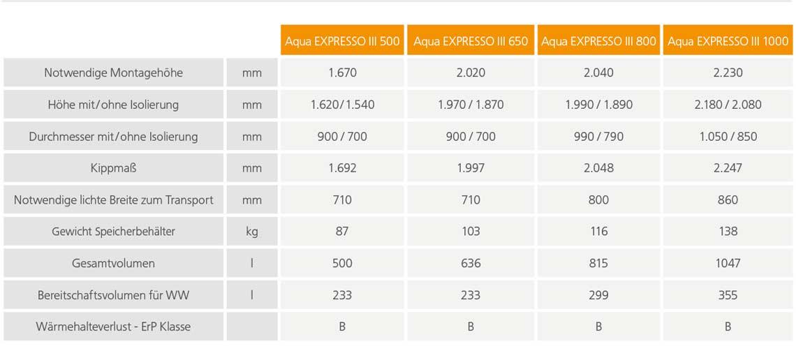 Technische Daten Maße des Speichers
