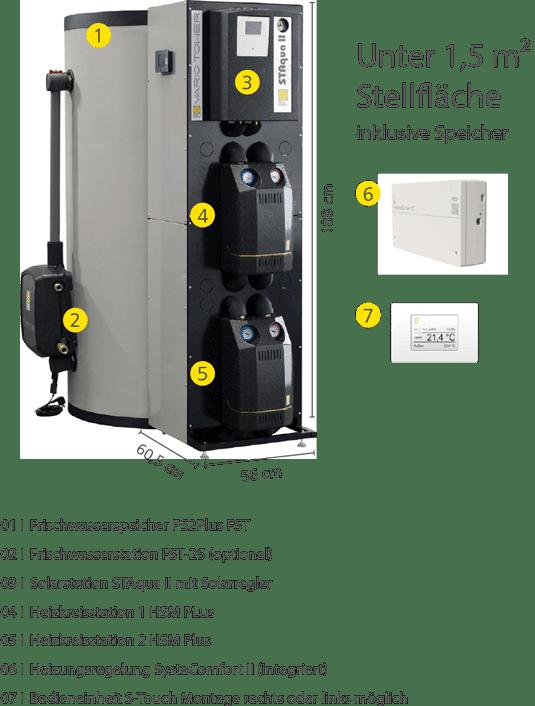 Aufbau der Hydraulikzentrale