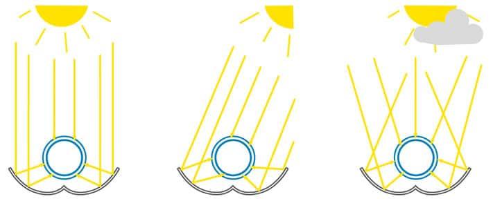 Funktionsweise und Querschnitt durch einen Vakuum-Röhrenkollektor