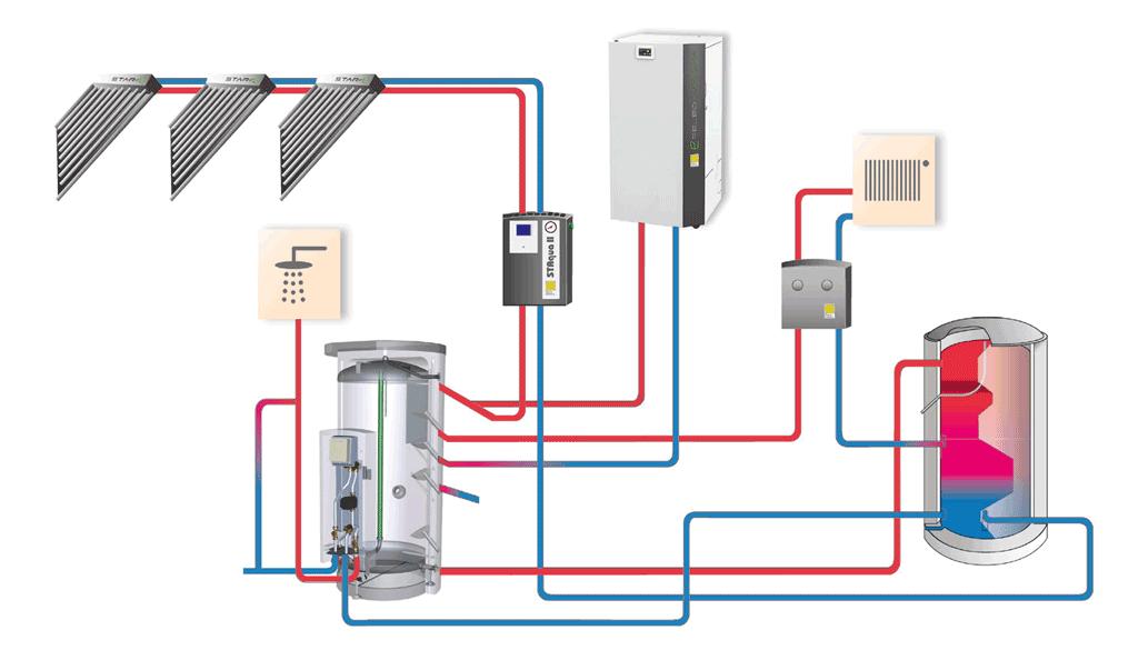 Der Aqua EXPRESSO III wurde für ein ideales Zusammenspiel mit dem AquaSolar System von Paradigma entwickelt. Die hocheffizienten Sonnenkollektoren sammeln die Solarwärme mit bestmöglicher Effizienz.