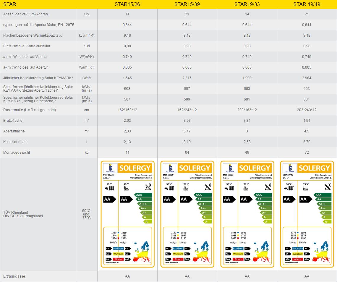 STAR technische Daten