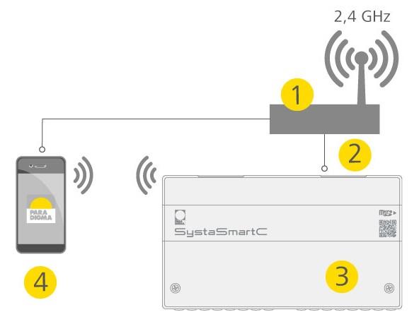 Anschluss Schema App S-Touch