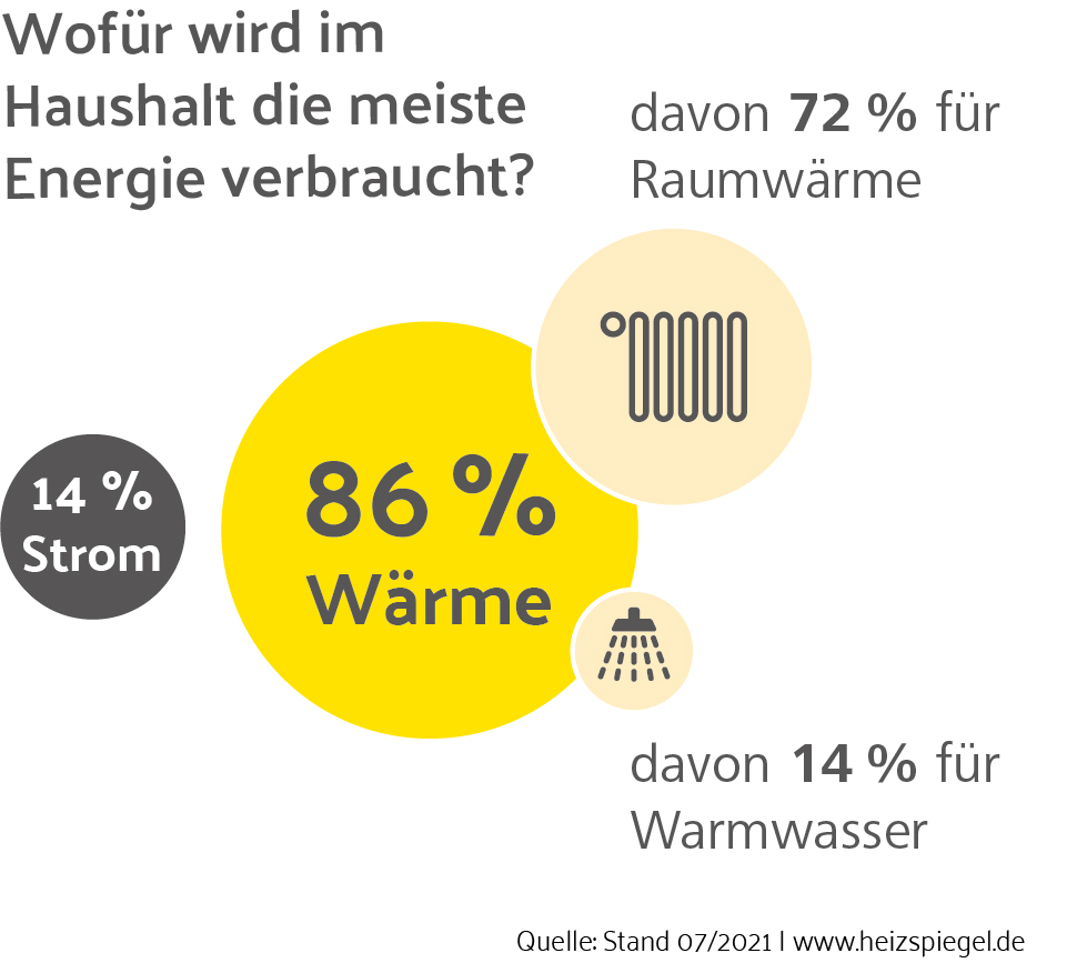 Energieverbrauch im Haushalt