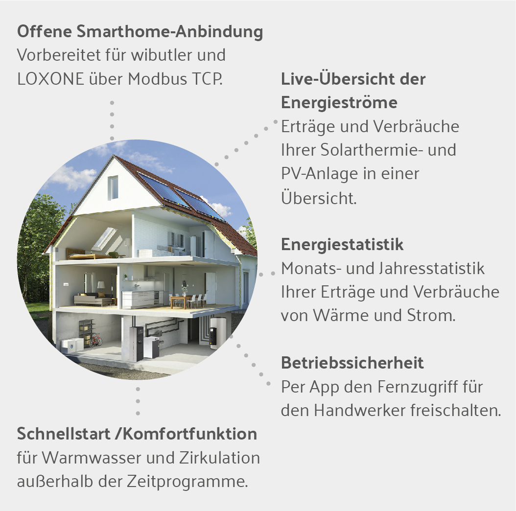 Smart Home mit dem SystaSmart C